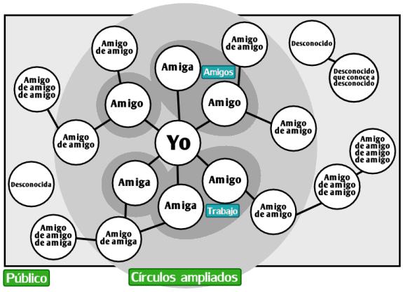 Manual de Google+ en Español